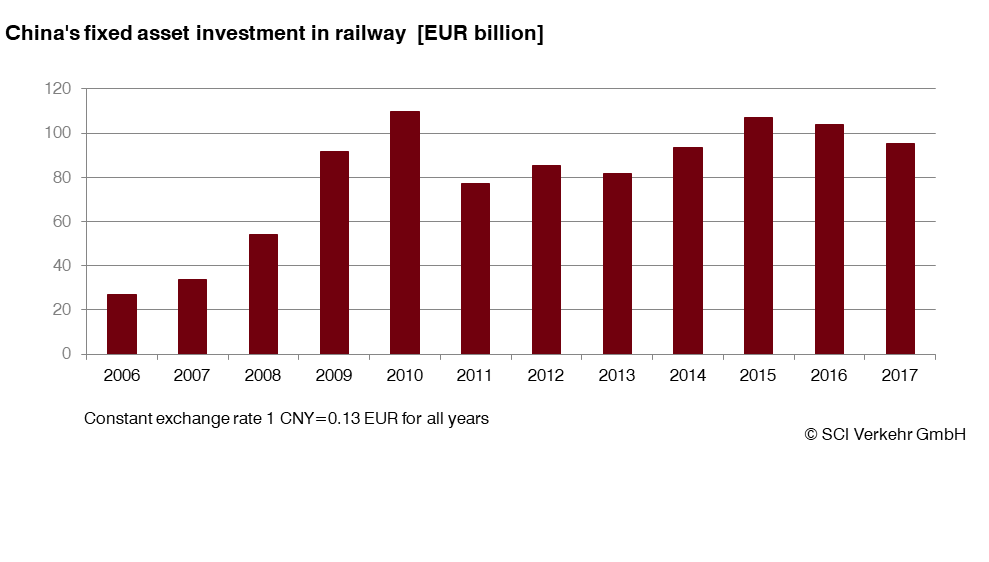 MultiClient study: The Chinese Railway Market 2019